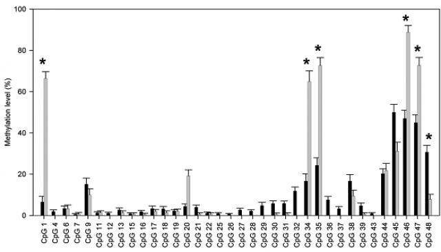검은색 막대는 일반인의 유전자 메틸레이션 수준, 회색은 거식증 환자의 메틸레이션 수준이다. *표한 곳처럼 거식증 환자에게서는 메틸레이션 정도가 심하게 나타난다. - PLoS ONE 제공
